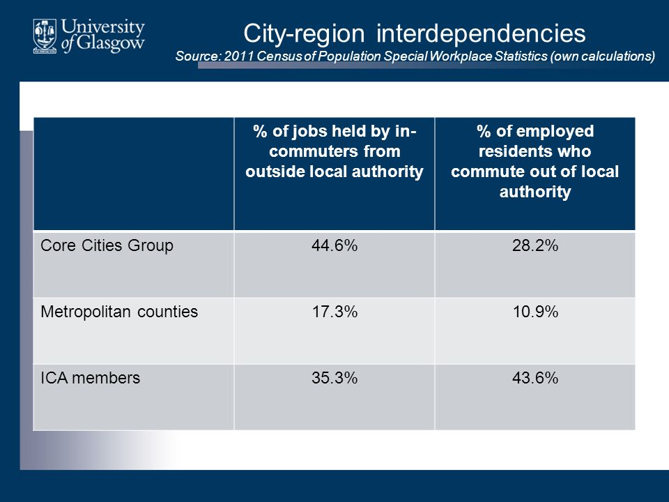 City-region interdependencies Source: 2011 Census of Population Special Workplace Statistics (own calculations) % of jobs held by in- commuters from outside local authority % of employed residents who commute out of local authority Core Cities Group44.6%28.2% Metropolitan counties17.3%10.9% ICA members35.3%43.6%