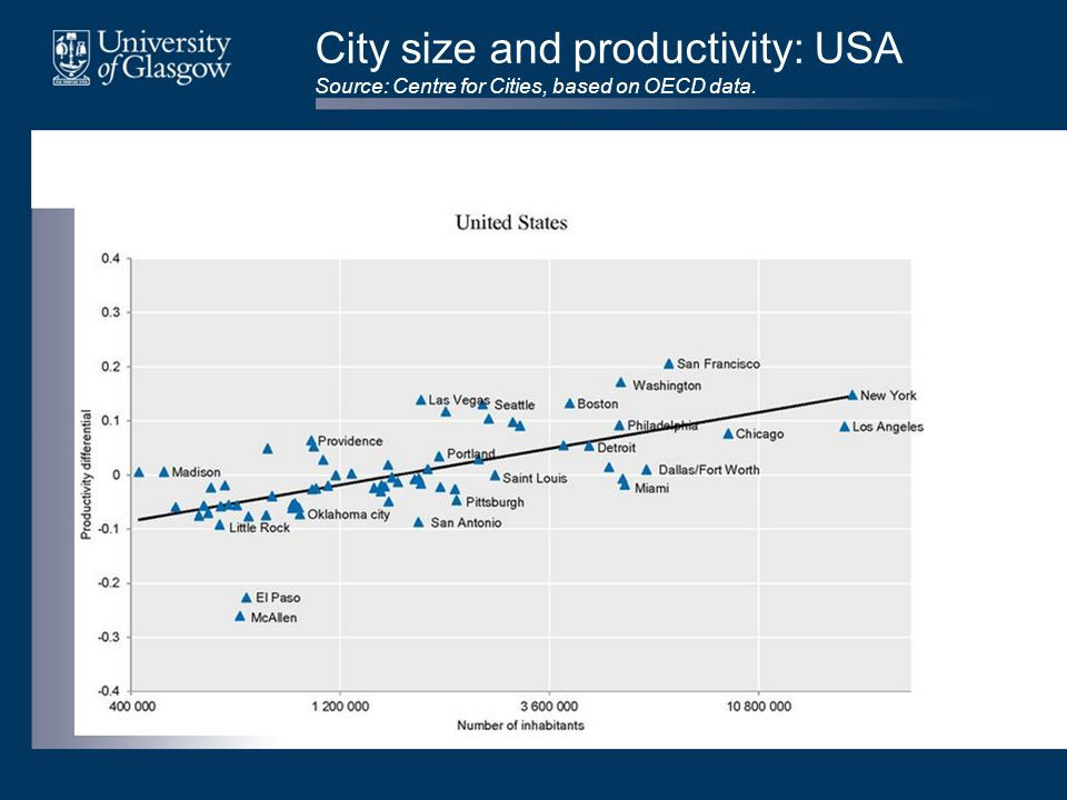 City size and productivity: USA Source: Centre for Cities, based on OECD data.