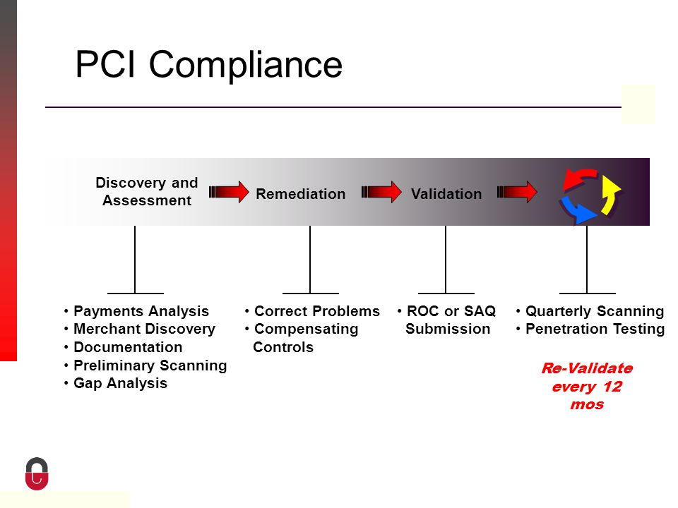 Property of CampusGuard PCI Compliance Re-Validate every 12 mos Discovery and Assessment Payments Analysis Merchant Discovery Documentation Preliminary Scanning Gap Analysis Remediation Correct Problems Compensating Controls Validation ROC or SAQ Submission Quarterly Scanning Penetration Testing