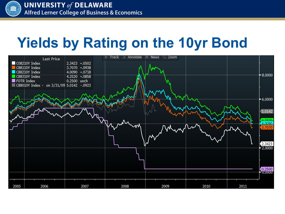 Yields by Rating on the 10yr Bond
