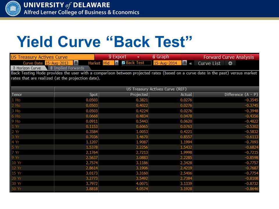 Yield Curve Back Test