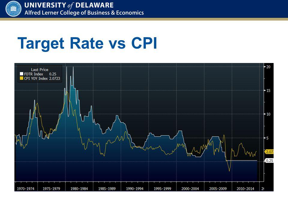 Target Rate vs CPI