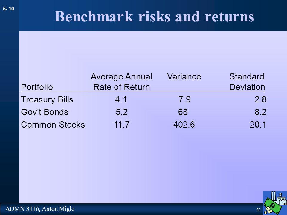 5- 10 © ADMN 3116, Anton Miglo Benchmark risks and returns Average Annual Variance Standard PortfolioRate of Return Deviation Treasury Bills 4.1 7.9 2.8 Gov't Bonds5.2 68 8.2 Common Stocks11.7402.6 20.1