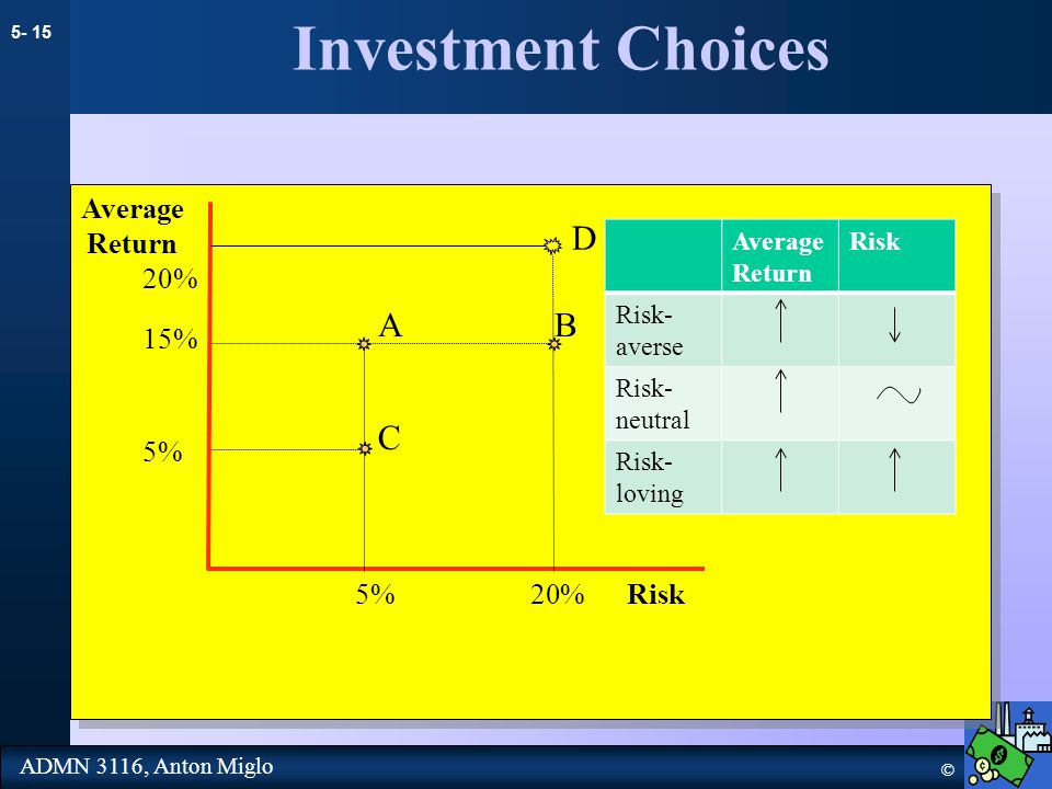 5- 15 © ADMN 3116, Anton Miglo Investment Choices AB C Average Return Risk 15% 5% 20% 5% Average Return Risk Risk- averse Risk- neutral Risk- loving D