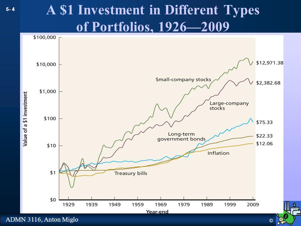 5- 5 © ADMN 3116, Anton Miglo Rates of Return 1926-2000 Source: Ibbotson Associates Year Percentage Return