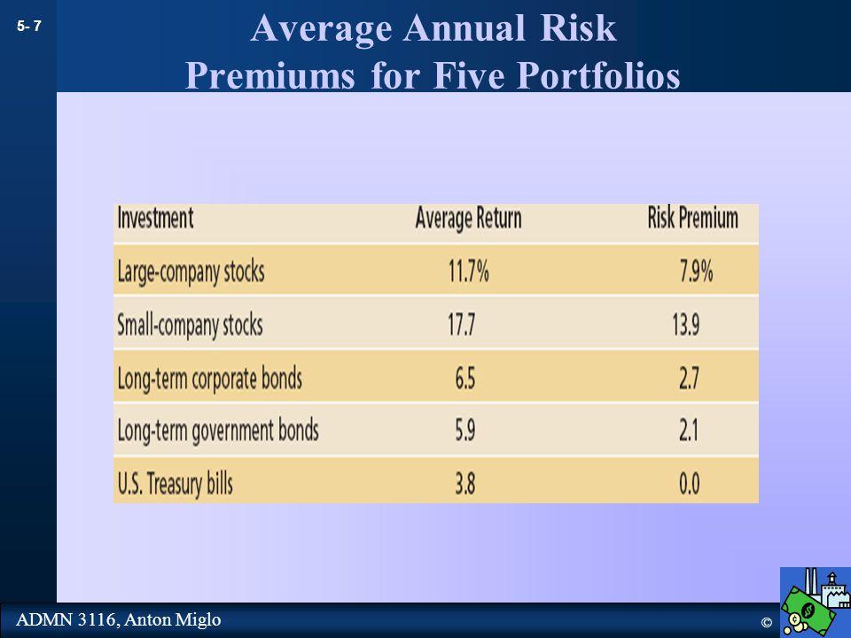 5- 7 © ADMN 3116, Anton Miglo Average Annual Risk Premiums for Five Portfolios
