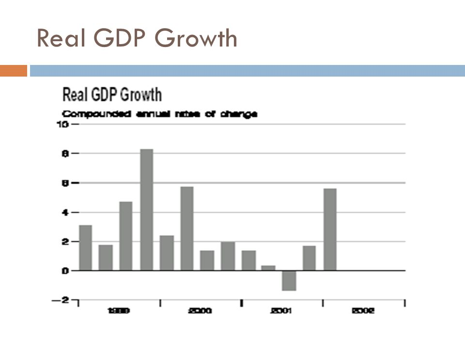 Real GDP Growth