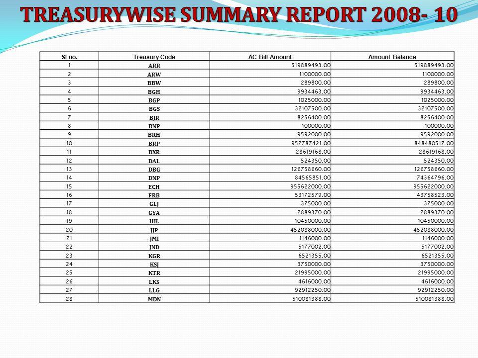 Sl no.Treasury CodeAC Bill AmountAmount Balance 1 ARR519889493.00 2 ARW1100000.00 3 BBW289800.00 4 BGH9934463.00 5 BGP1025000.00 6 BGS32107500.00 7 BJ