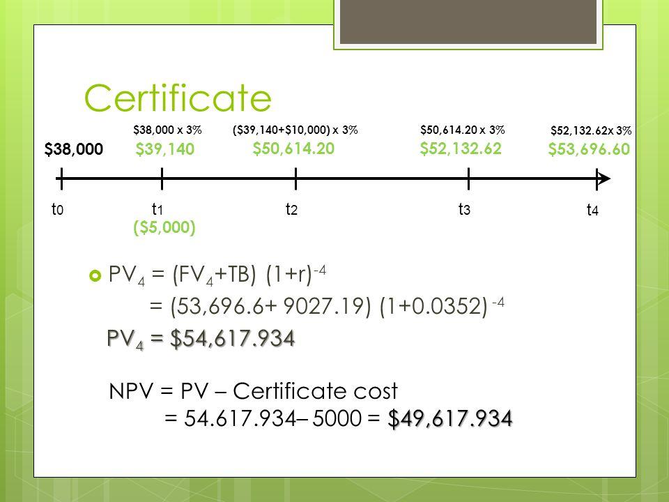 Certificate  PV 4 = (FV 4 +TB) (1+r) -4 = (53,696.6+ 9027.19) (1+0.0352) -4 PV 4 = $54,617.934 NPV = PV – Certificate cost $49,617.934 = 54.617.934– 5000 = $49,617.934 t0t0 t1t1 t2t2 t3t3 $38,000$39,140 $50,614.20$52,132.62 $38,000 x 3%($39,140+$10,000) x 3%$50,614.20 x 3% ($5,000) t4t4 $53,696.60 $52,132.62x 3%