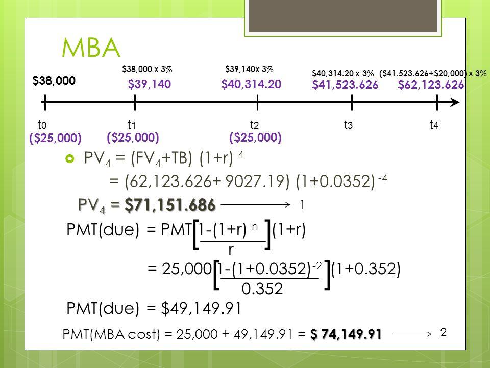 MBA  PV 4 = (FV 4 +TB) (1+r) -4 = (62,123.626+ 9027.19) (1+0.0352) -4 PV 4 = $71,151.686 1 PMT(due) = PMT 1-(1+r) -n (1+r) r = 25,000 1-(1+0.0352) -2 (1+0.352) 0.352 PMT(due) = $49,149.91 [ ] 2 t0t0 t1t1 t2t2 t3t3 $38,000 ($25,000) $39,140$40,314.20 $41,523.626 $38,000 x 3%$39,140x 3% $40,314.20 x 3% $ 74,149.91 PMT(MBA cost) = 25,000 + 49,149.91 = $ 74,149.91 t4t4 $62,123.626 ($41.523.626+$20,000) x 3%