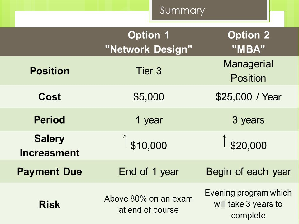 CAMPARISME SUMMARY Option 1 Network Design Option 2 MBA PositionTier 3 Managerial Position Cost$5,000$25,000 / Year Period1 year3 years Salery Increasment $10,000$20,000 Payment DueEnd of 1 yearBegin of each year Risk Above 80% on an exam at end of course Evening program which will take 3 years to complete Summary