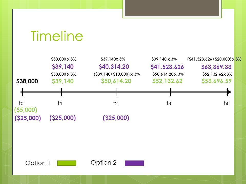 Timeline Option 1 Option 2 t0t0 t1t1 t2t2 t3t3 $38,000$39,140 $50,614.20$52,132.62 $38,000 x 3%($39,140+$10,000) x 3%$50,614.20 x 3% ($5,000) ($25,000) $39,140$40,314.20 $41,523.626 $38,000 x 3%$39,140x 3% t4t4 $53,696.59 $63,369.33 ($41,523.626+$20,000) x 3% $52,132.62x 3%