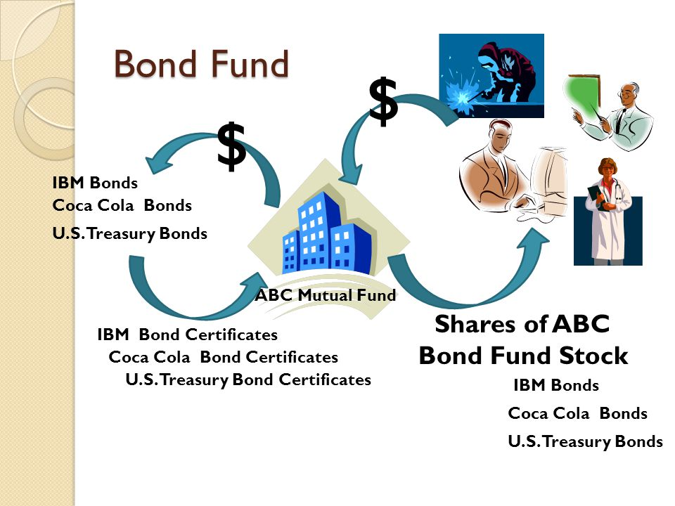 Bond Fund ABC Mutual Fund $ Shares of ABC Bond Fund Stock $ IBM Bonds IBM Bond Certificates IBM Bonds Coca Cola Bonds Coca Cola Bond Certificates Coca Cola Bonds U.S.