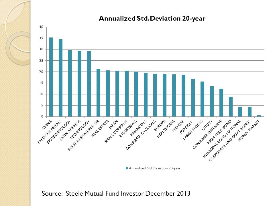 Source: Steele Mutual Fund Investor December 2013