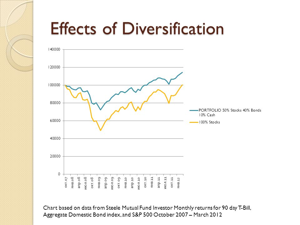 Mutual Fund = Basket of Investments Advantages Instant Diversification Can Achieve Diversification with Small Investment IBM: $204.89 for 1 share of stock Amana Trust Income (AMANX):$33.15 per share http://portfolios.morningstar.com/fund/summar y?t=AMANX&region=USA&culture=en-US