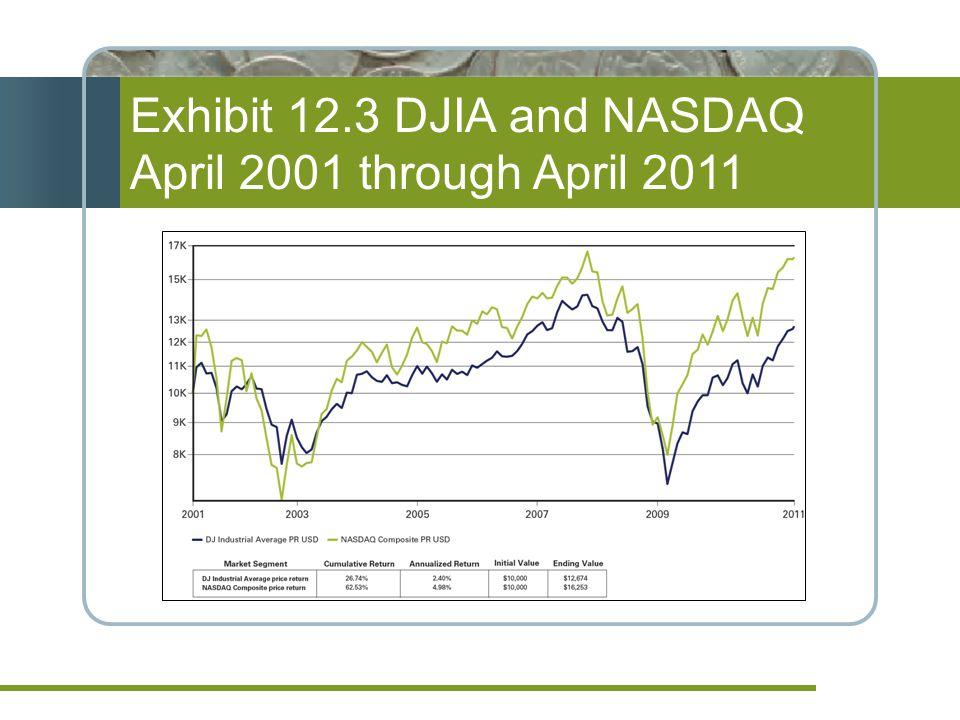 Exhibit 12.3 DJIA and NASDAQ April 2001 through April 2011