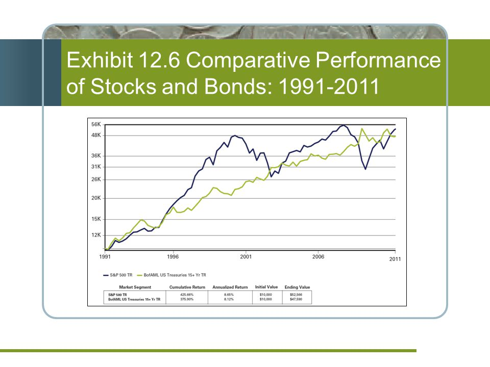 Exhibit 12.6 Comparative Performance of Stocks and Bonds: 1991-2011