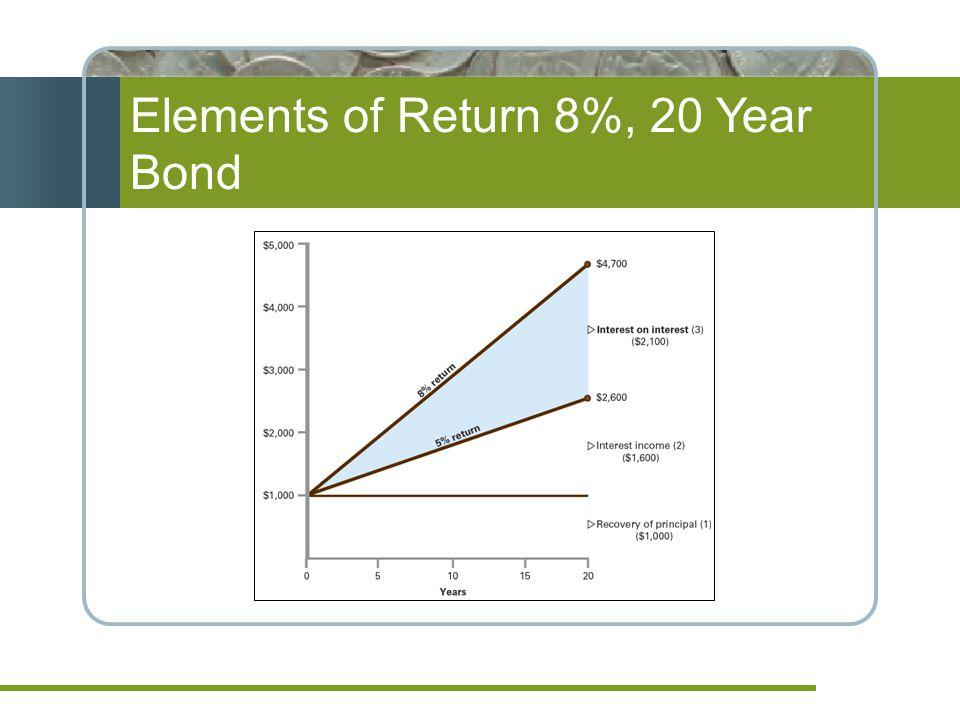 Elements of Return 8%, 20 Year Bond