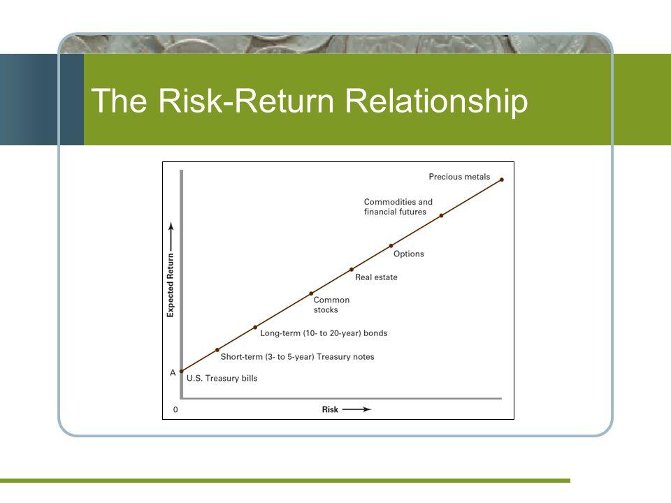 The Risk-Return Relationship