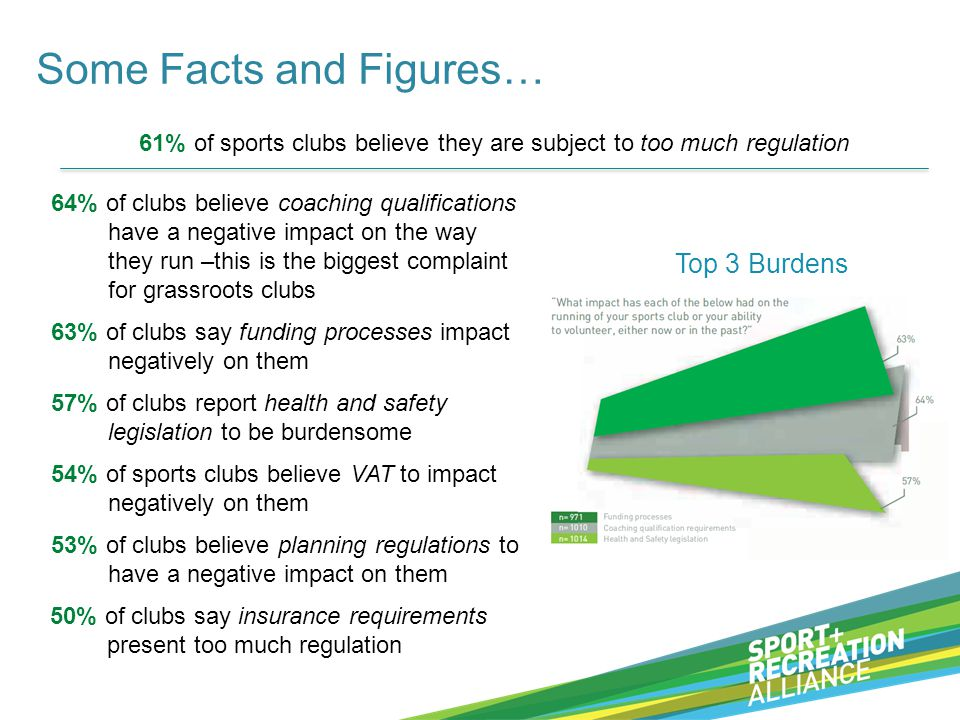 Some Facts and Figures… 61% of sports clubs believe they are subject to too much regulation 64% of clubs believe coaching qualifications have a negative impact on the way they run –this is the biggest complaint for grassroots clubs 63% of clubs say funding processes impact negatively on them 57% of clubs report health and safety legislation to be burdensome Top 3 Burdens 54% of sports clubs believe VAT to impact negatively on them 53% of clubs believe planning regulations to have a negative impact on them 50% of clubs say insurance requirements present too much regulation