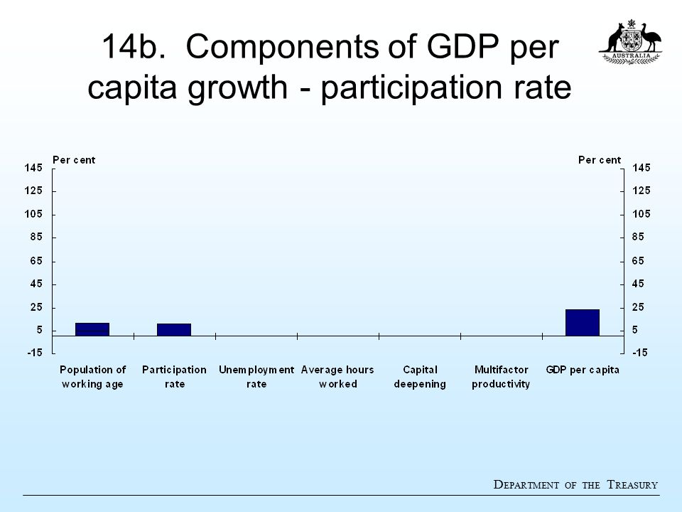 D EPARTMENT OF THE T REASURY 14b. Components of GDP per capita growth - participation rate