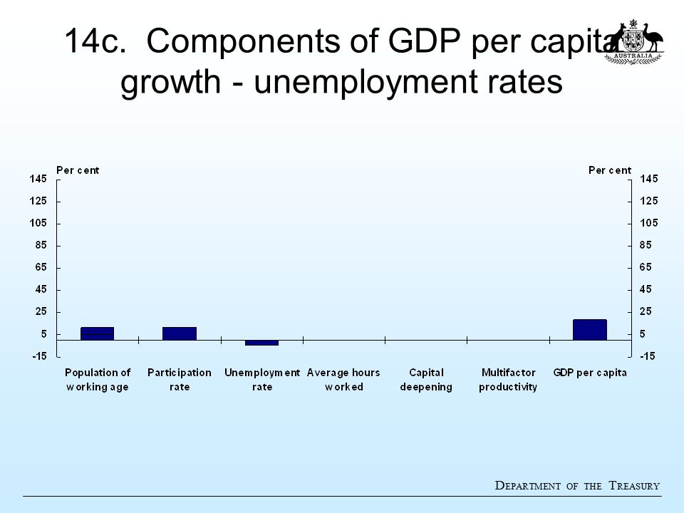 D EPARTMENT OF THE T REASURY 14c. Components of GDP per capita growth - unemployment rates
