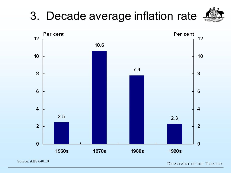 D EPARTMENT OF THE T REASURY 3. Decade average inflation rate Source: ABS 6401.0
