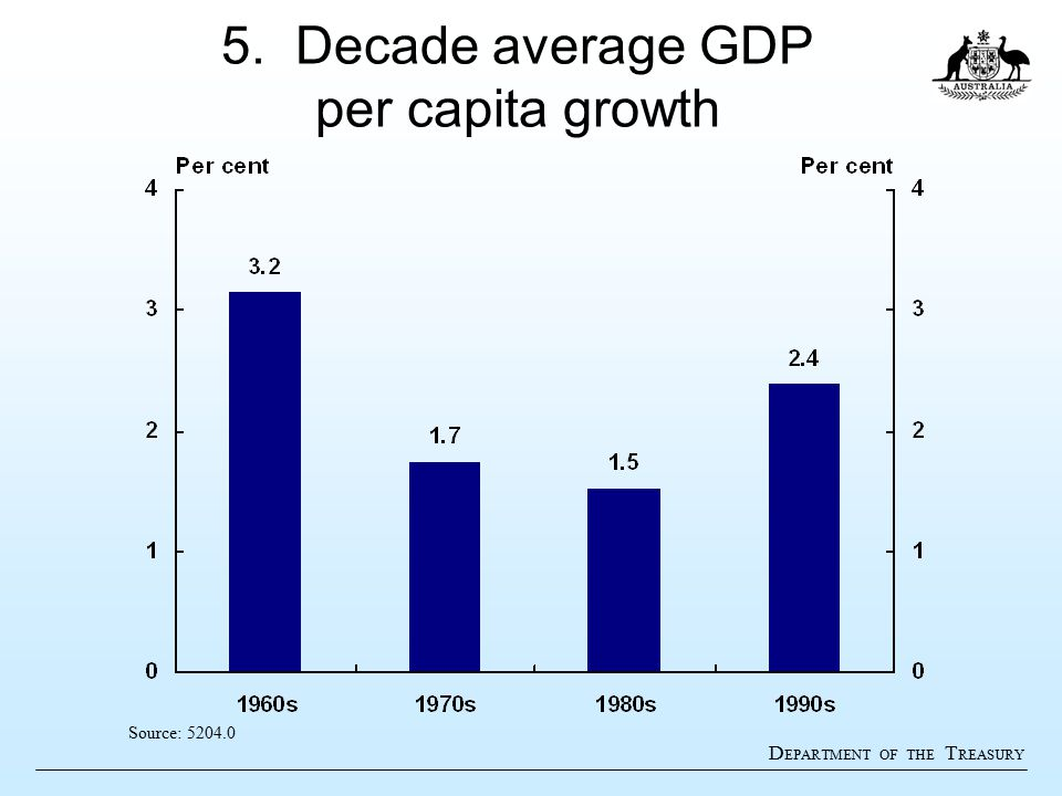 D EPARTMENT OF THE T REASURY 5. Decade average GDP per capita growth Source: 5204.0