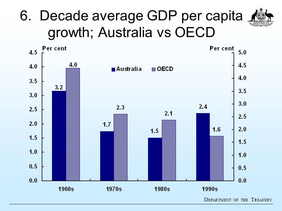 D EPARTMENT OF THE T REASURY 6. Decade average GDP per capita growth; Australia vs OECD