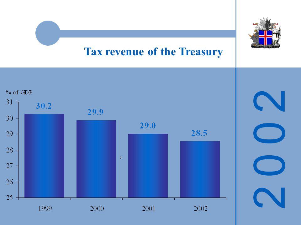 2 0 0 22 0 0 2 Tax revenue of the Treasury