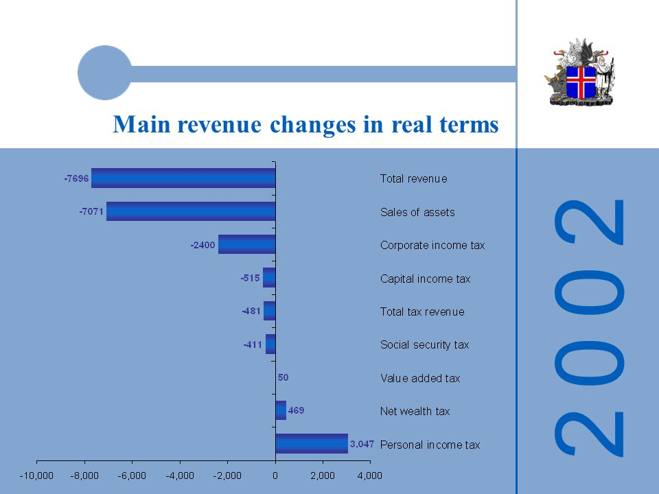 2 0 0 22 0 0 2 Main revenue changes in real terms