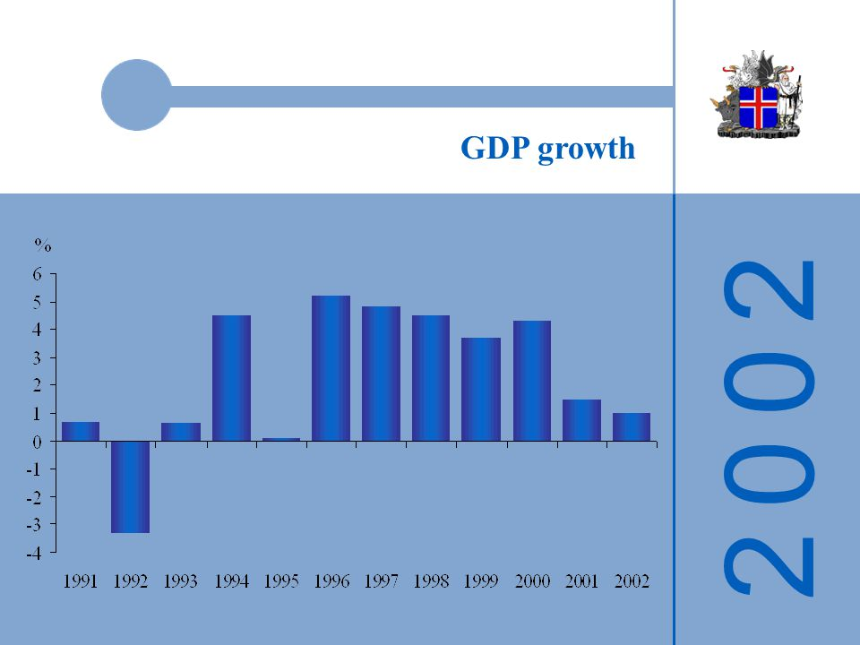 2 0 0 22 0 0 2 GDP growth