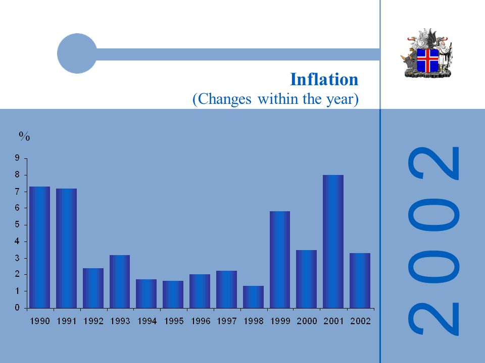 2 0 0 22 0 0 2 Inflation (Changes within the year) %