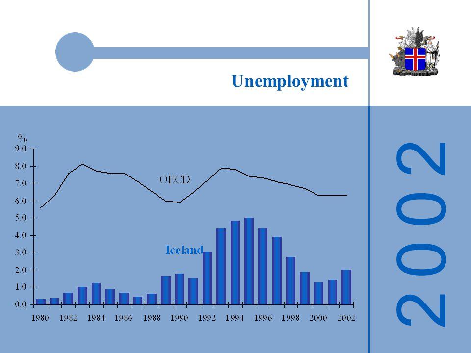 2 0 0 22 0 0 2 Unemployment