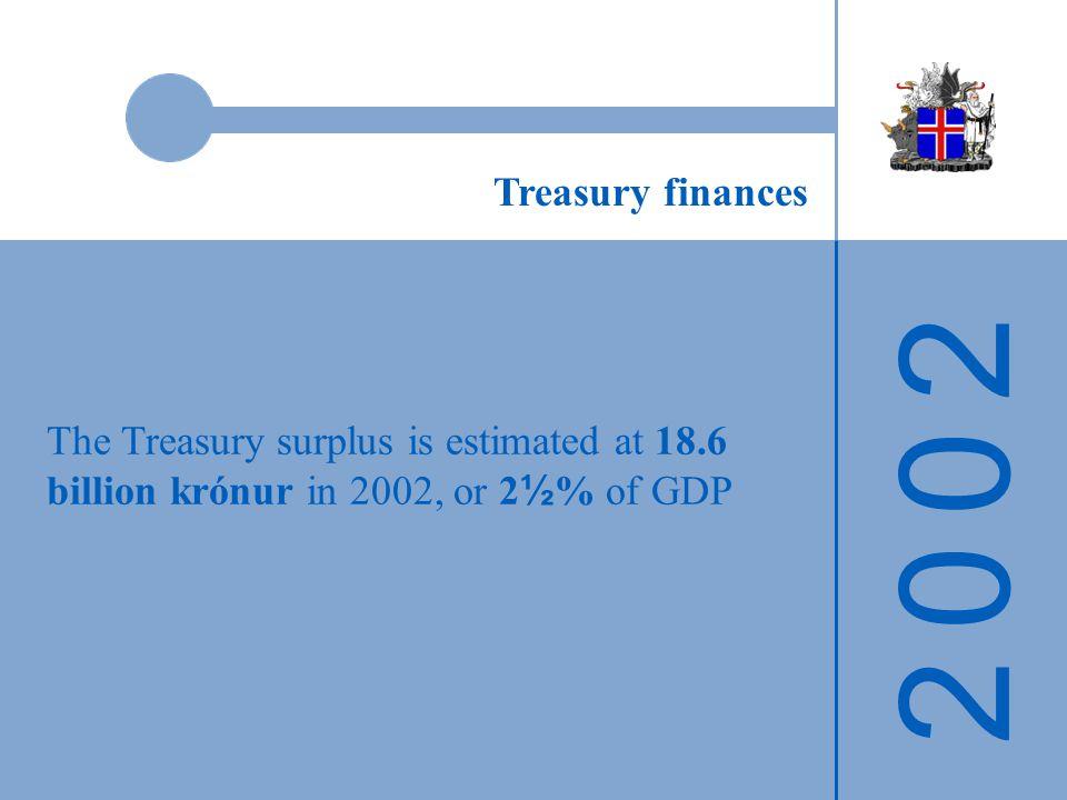 2 0 0 22 0 0 2 The Treasury surplus is estimated at 18.6 billion krónur in 2002, or 2 ½ % of GDP Treasury finances