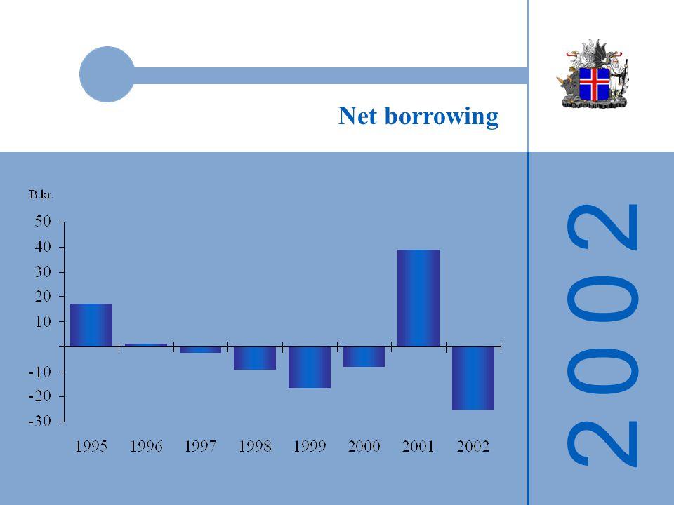 2 0 0 22 0 0 2 Net borrowing