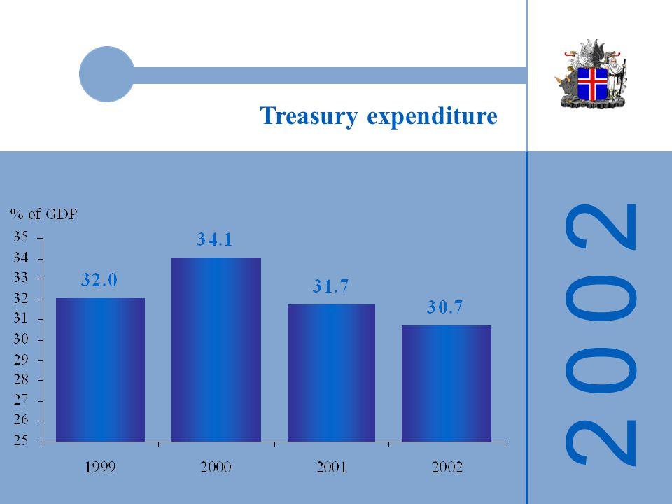 2 0 0 22 0 0 2 Treasury expenditure
