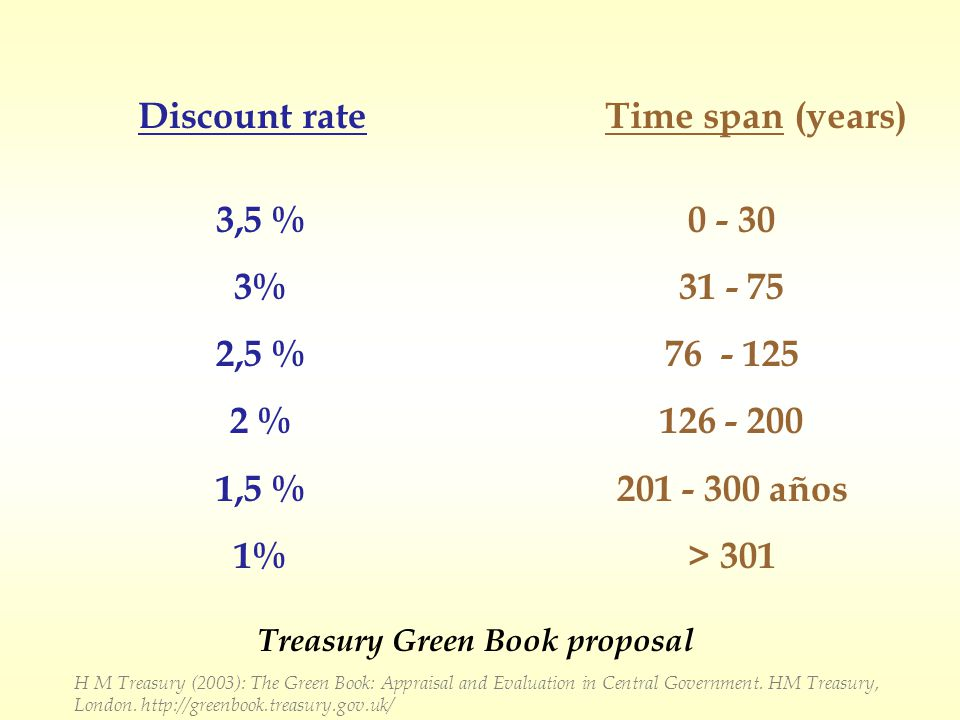 Discount rate 3,5 % 3% 2,5 % 2 % 1,5 % 1% 0 - 30 31 - 75 76 - 125 126 - 200 201 - 300 años > 301 Treasury Green Book proposal H M Treasury (2003): The Green Book: Appraisal and Evaluation in Central Government.