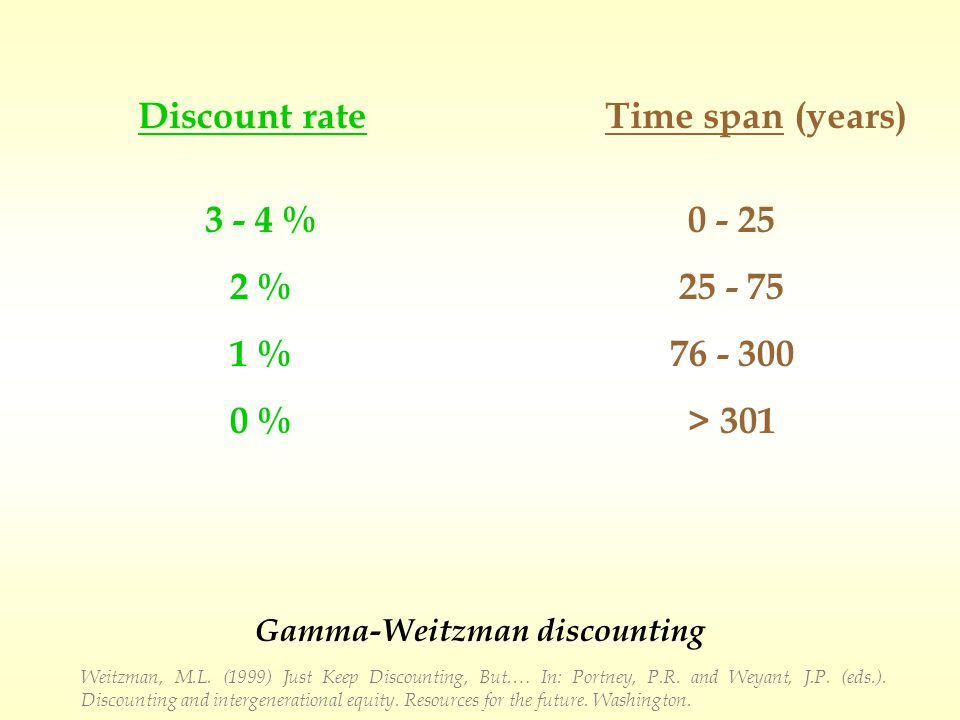 Discount rateTime span (years) 3 - 4 % 2 % 1 % 0 % 0 - 25 25 - 75 76 - 300 > 301 Weitzman, M.L.