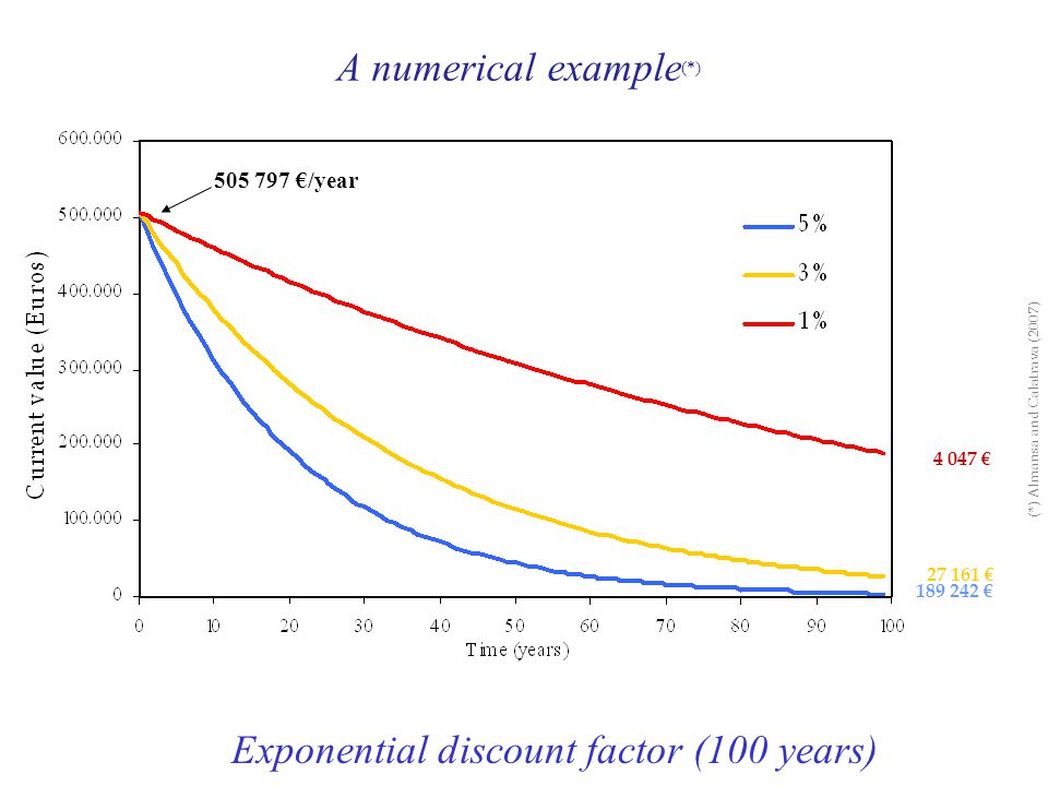 Exponential discount factor (100 years) 505 797 €/year 27 161 € 189 242 € 4 047 € A numerical example (*) (*) Almansa and Calatrava (2007)