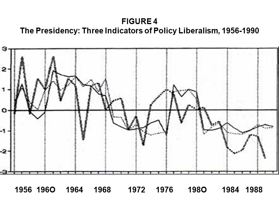 FIGURE 4 The Presidency: Three Indicators of Policy Liberalism, 1956-1990 1956 196O 1964 1968 1972 1976 198O 1984 1988