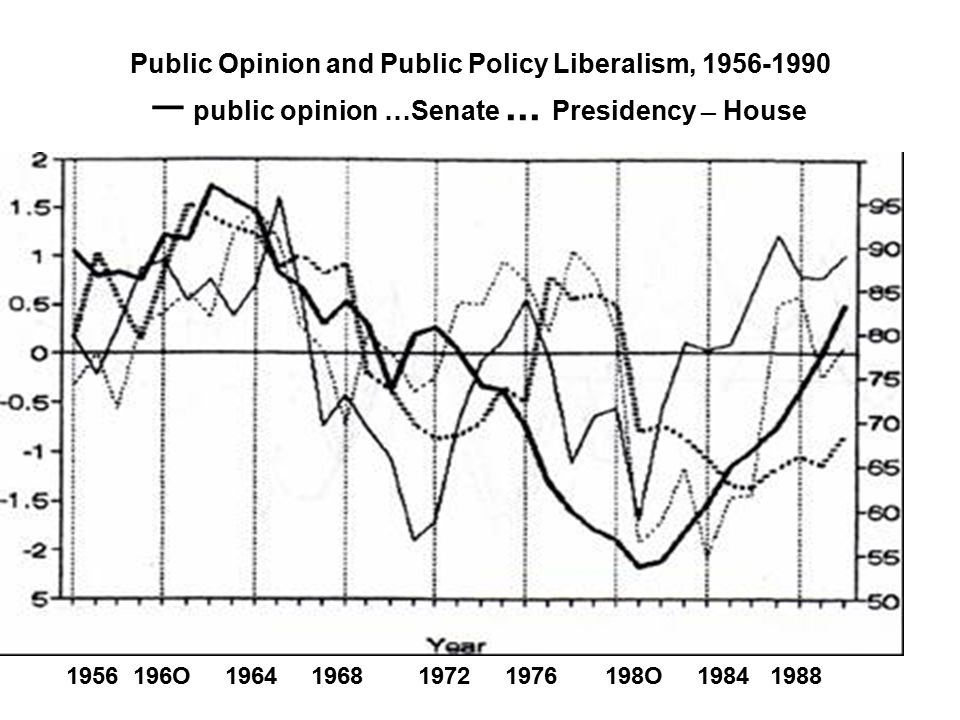 Public Opinion and Public Policy Liberalism, 1956-1990 ─ public opinion …Senate...