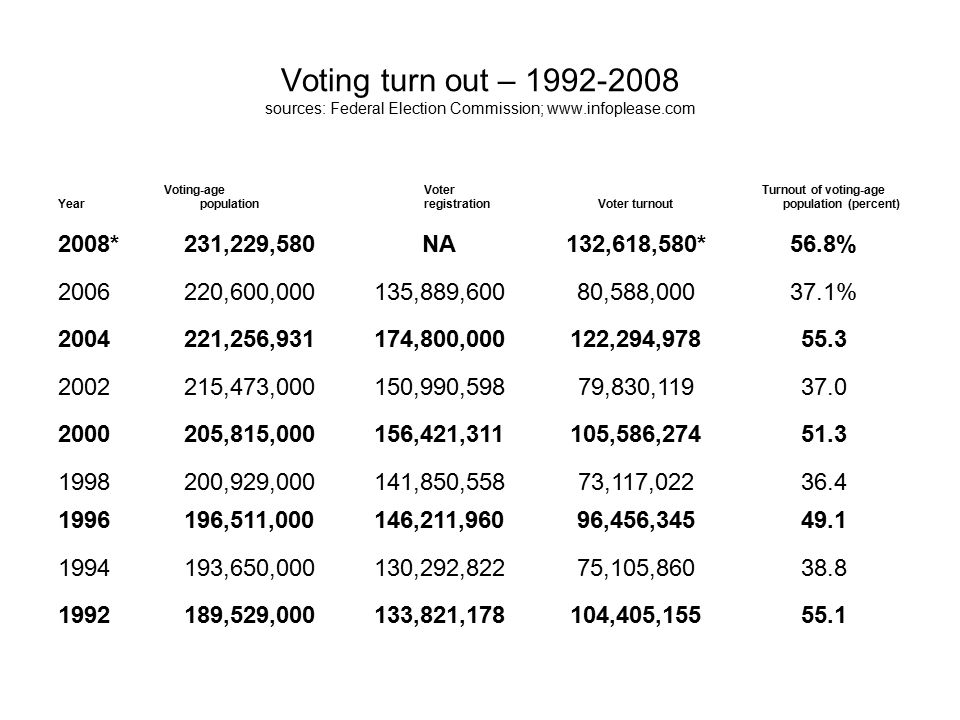 Year Voting-age population Voter registrationVoter turnout Turnout of voting-age population (percent) 2008*231,229,580NA132,618,580*56.8% 2006220,600,000135,889,60080,588,00037.1% 2004221,256,931174,800,000122,294,97855.3 2002215,473,000150,990,59879,830,11937.0 2000205,815,000156,421,311105,586,27451.3 1998200,929,000141,850,55873,117,02236.4 1996196,511,000146,211,96096,456,34549.1 1994193,650,000130,292,82275,105,86038.8 1992189,529,000133,821,178104,405,15555.1 Voting turn out – 1992-2008 sources: Federal Election Commission; www.infoplease.com