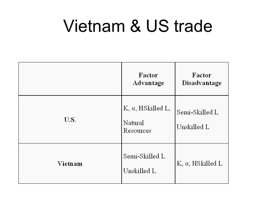 Vietnam & US trade