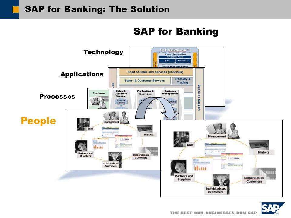 SAP for Banking: The Solution Applications Technology People Processes SAP for Banking