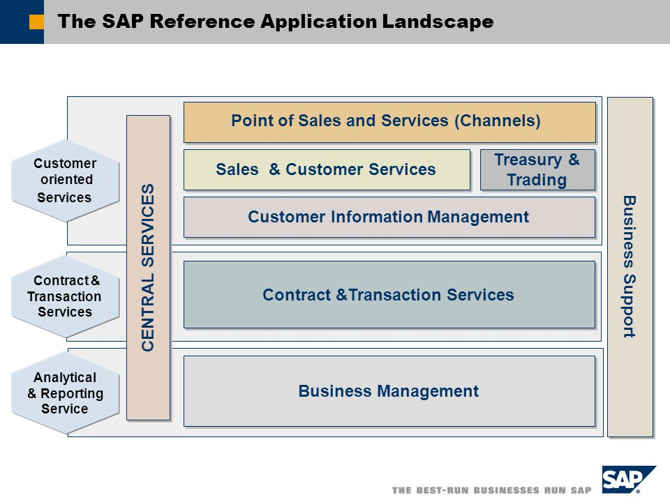 Customer Information Management The SAP Reference Application Landscape Point of Sales and Services (Channels) Contract &Transaction Services Business Management Treasury & Trading Business Support Contract & Transaction Services Analytical & Reporting Service Customer oriented Services Sales & Customer Services CENTRAL SERVICES
