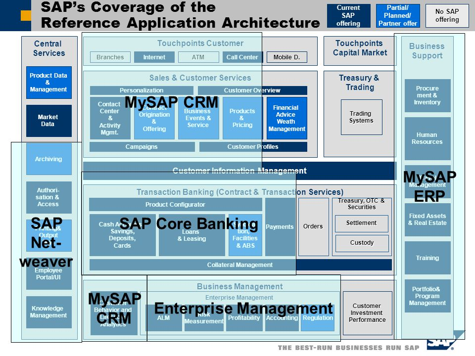 SAP's Coverage of the Reference Application Architecture Partial/ Planned/ Partner offer No SAP offering Current SAP offering Business Management Customer Behavior and Lifecycle Analytics Customer Information Management Sales & Customer Services Financial Advice Weath Management Contact Center & Activity Mgmt.