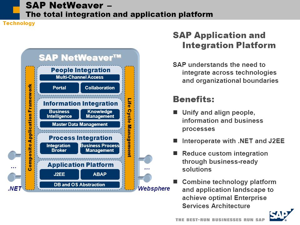 SAP NetWeaver – The total integration and application platform SAP Application and Integration Platform SAP understands the need to integrate across technologies and organizational boundaries Benefits: Unify and align people, information and business processes Interoperate with.NET and J2EE Reduce custom integration through business-ready solutions Combine technology platform and application landscape to achieve optimal Enterprise Services Architecture DB and OS Abstraction.NET People Integration Composite Application Framework Process Integration Integration Broker Business Process Management Information Integration Business Intelligence Knowledge Management Life Cycle Management PortalCollaboration J2EEABAP Application Platform Multi-Channel Access SAP NetWeaver™ DB and OS Abstraction Master Data Management … … Websphere Technology