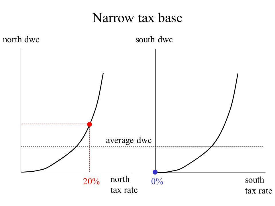 north tax rate north dwc 20% south tax rate south dwc 0% average dwc Narrow tax base