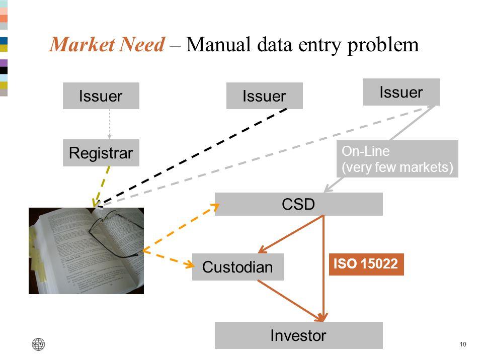 10 Market Need – Manual data entry problem CSD Issuer Registrar Investor Custodian On-Line (very few markets) ISO 15022